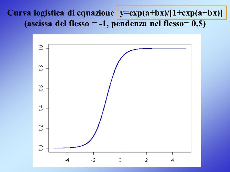 Curva logistica di equazione y=exp(a+bx)/[1+exp(a+bx)] (ascissa del flesso = -1, pendenza nel flesso= 0,5)